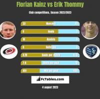 Florian Kainz vs Erik Thommy h2h player stats