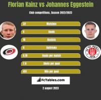 Florian Kainz vs Johannes Eggestein h2h player stats