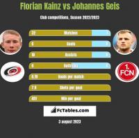 Florian Kainz vs Johannes Geis h2h player stats