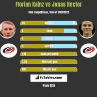 Florian Kainz vs Jonas Hector h2h player stats