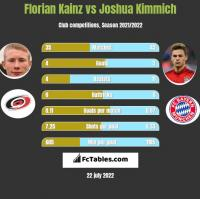 Florian Kainz vs Joshua Kimmich h2h player stats