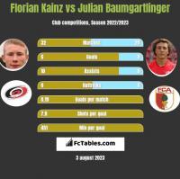 Florian Kainz vs Julian Baumgartlinger h2h player stats