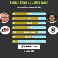Florian Kainz vs Julian Weigl h2h player stats