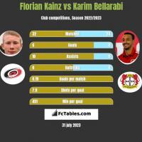 Florian Kainz vs Karim Bellarabi h2h player stats