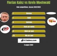 Florian Kainz vs Kevin Moehwald h2h player stats