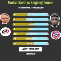Florian Kainz vs Kingsley Coman h2h player stats