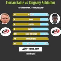 Florian Kainz vs Kingsley Schindler h2h player stats