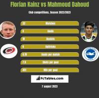 Florian Kainz vs Mahmoud Dahoud h2h player stats