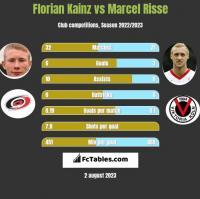 Florian Kainz vs Marcel Risse h2h player stats