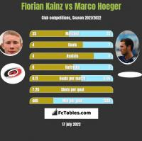 Florian Kainz vs Marco Hoeger h2h player stats