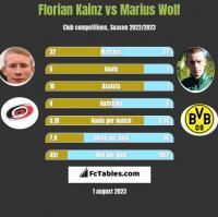 Florian Kainz vs Marius Wolf h2h player stats