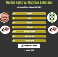 Florian Kainz vs Matthias Lehmann h2h player stats