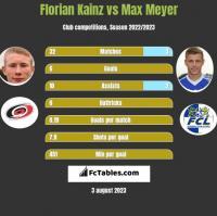 Florian Kainz vs Max Meyer h2h player stats