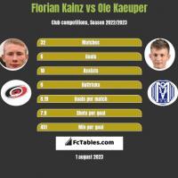 Florian Kainz vs Ole Kaeuper h2h player stats