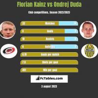 Florian Kainz vs Ondrej Duda h2h player stats