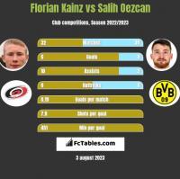 Florian Kainz vs Salih Oezcan h2h player stats