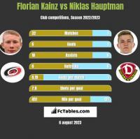 Florian Kainz vs Niklas Hauptman h2h player stats