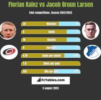 Florian Kainz vs Jacob Bruun Larsen h2h player stats