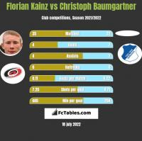 Florian Kainz vs Christoph Baumgartner h2h player stats