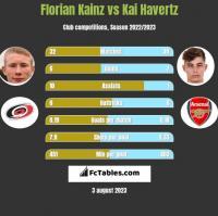 Florian Kainz vs Kai Havertz h2h player stats