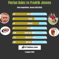 Florian Kainz vs Fredrik Jensen h2h player stats