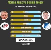 Florian Kainz vs Dennis Geiger h2h player stats