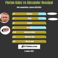 Florian Kainz vs Alexander Rossipal h2h player stats