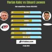 Florian Kainz vs Eduard Loewen h2h player stats