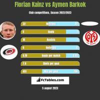 Florian Kainz vs Aymen Barkok h2h player stats