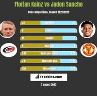 Florian Kainz vs Jadon Sancho h2h player stats