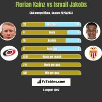 Florian Kainz vs Ismail Jakobs h2h player stats