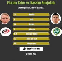 Florian Kainz vs Nassim Boujellab h2h player stats