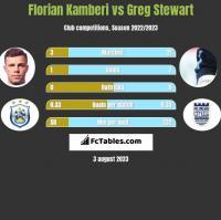 Florian Kamberi vs Greg Stewart h2h player stats