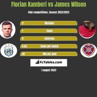 Florian Kamberi vs James Wilson h2h player stats