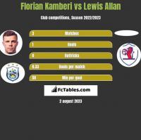 Florian Kamberi vs Lewis Allan h2h player stats