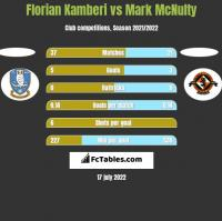 Florian Kamberi vs Mark McNulty h2h player stats