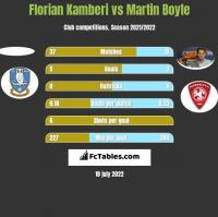 Florian Kamberi vs Martin Boyle h2h player stats
