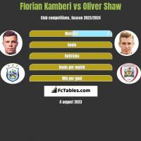 Florian Kamberi vs Oliver Shaw h2h player stats