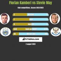 Florian Kamberi vs Stevie May h2h player stats
