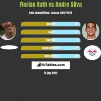 Florian Kath vs Andre Silva h2h player stats