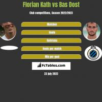 Florian Kath vs Bas Dost h2h player stats