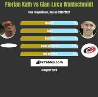 Florian Kath vs Gian-Luca Waldschmidt h2h player stats