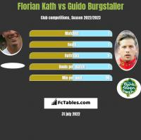 Florian Kath vs Guido Burgstaller h2h player stats