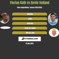 Florian Kath vs Kevin Volland h2h player stats