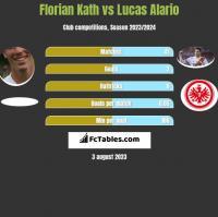 Florian Kath vs Lucas Alario h2h player stats