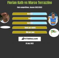Florian Kath vs Marco Terrazzino h2h player stats
