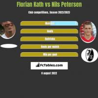 Florian Kath vs Nils Petersen h2h player stats