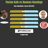 Florian Kath vs Rouwen Hennings h2h player stats
