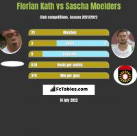 Florian Kath vs Sascha Moelders h2h player stats