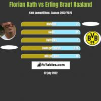 Florian Kath vs Erling Braut Haaland h2h player stats